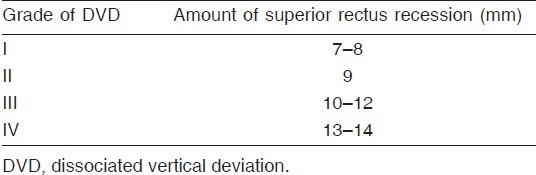 Table 2: Amount of bilateral superior rectus recession in different grades of DVD [1,17]