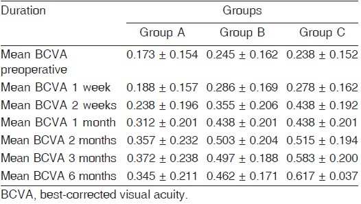 table 1 mean best corrected visual acuity throughout the 6 month follow