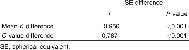 Table 2 Correlation of spherical equivalent difference with mean <i>K</i> difference and <i>Q</i> value difference